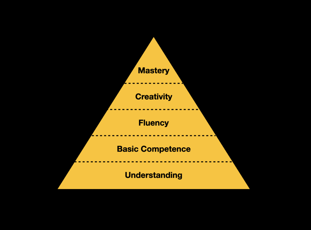 The 5 Levels of Mastery